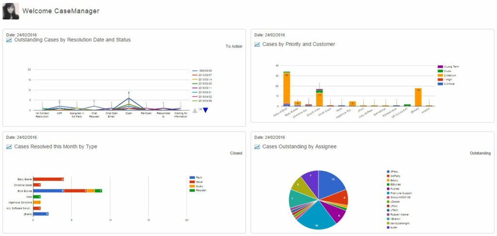 Complaints Management Software Dashboard