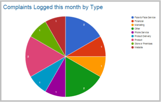 Monthly Case Report by Type