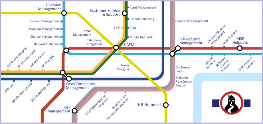 Enterprise service management software