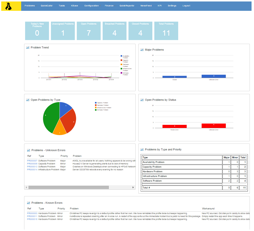 Service Dashboard A Realtime View HouseontheHill Service Desk - Asset management dashboard template