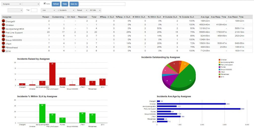 KPI Monitor helpdesk dashboard