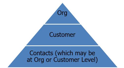 customer data hierarchy