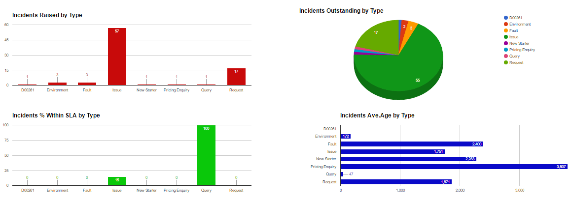kpi generated report