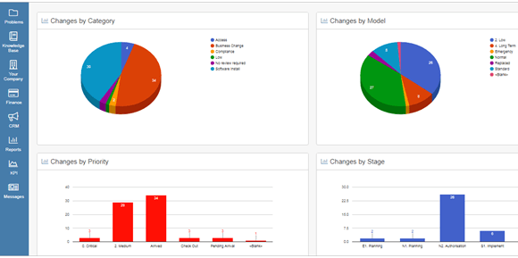 process dashboard example 2