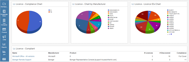process dashboard example 3
